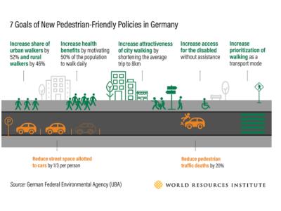 Urban Read: Germany to Improve Cities' Walkability