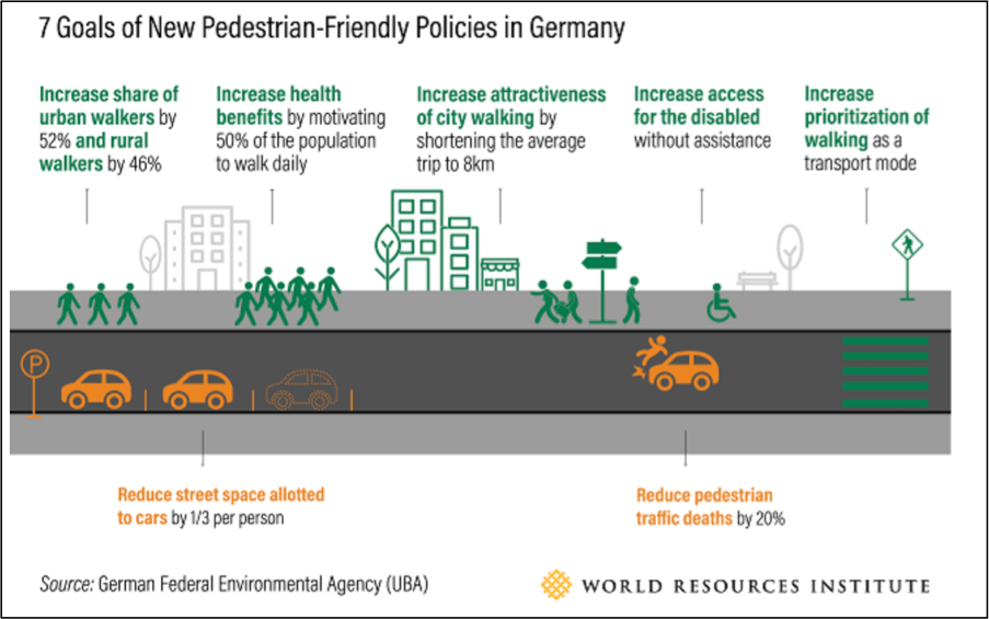 7 Goals of New Pedestrian-Friendly Policies in Germany