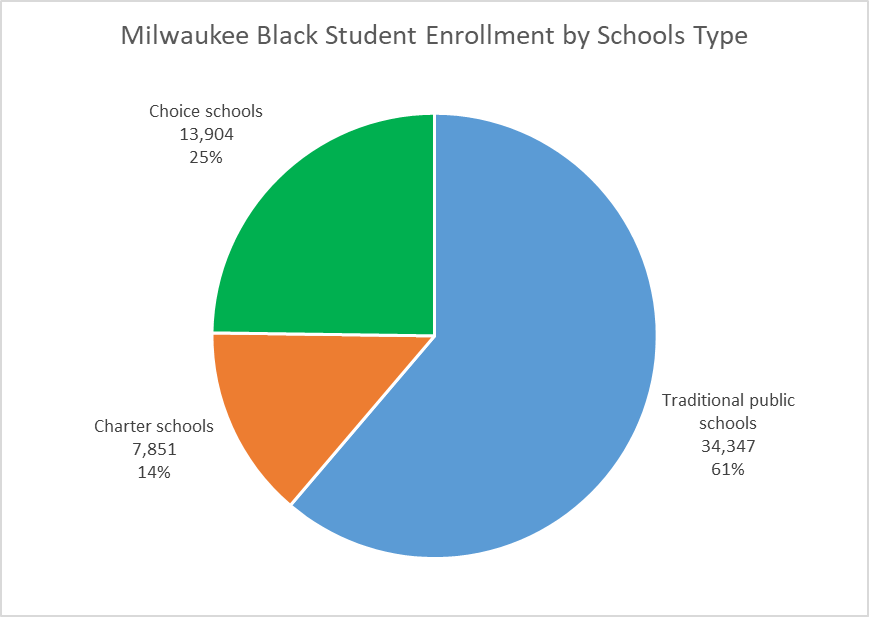 Milwaukee Black Student Enrollment by Schools Type