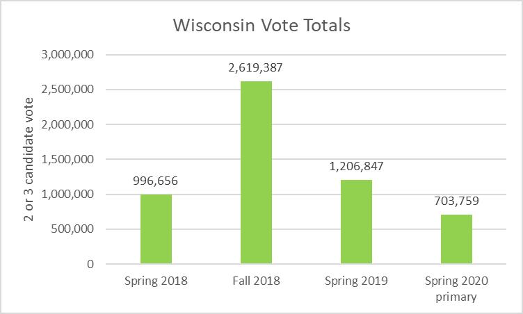 Wisconsin Vote Totals