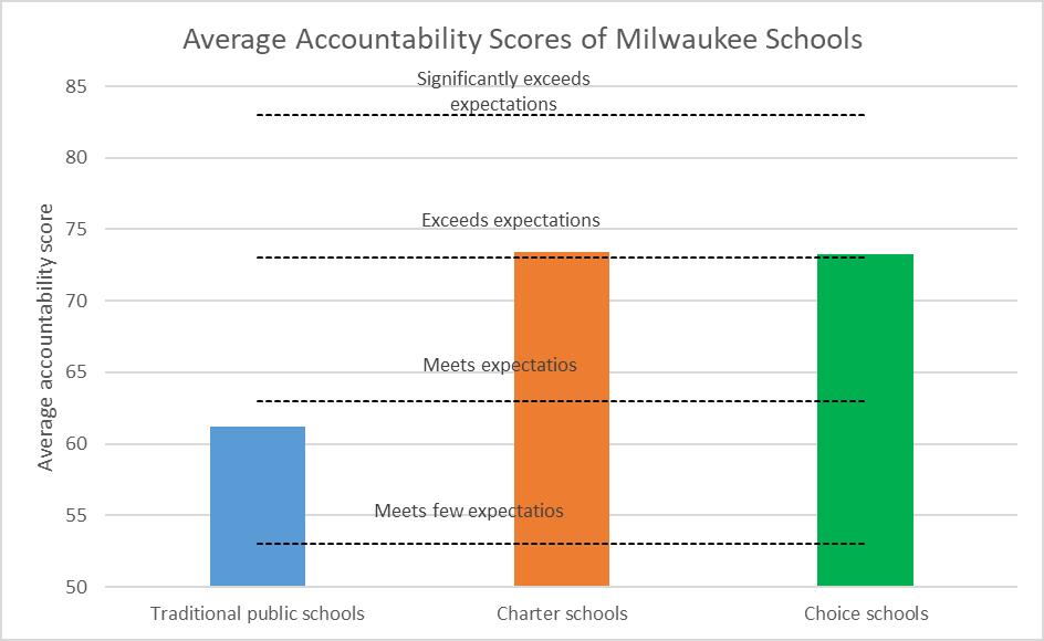 Average Accountability Score of Milwaukee Schools