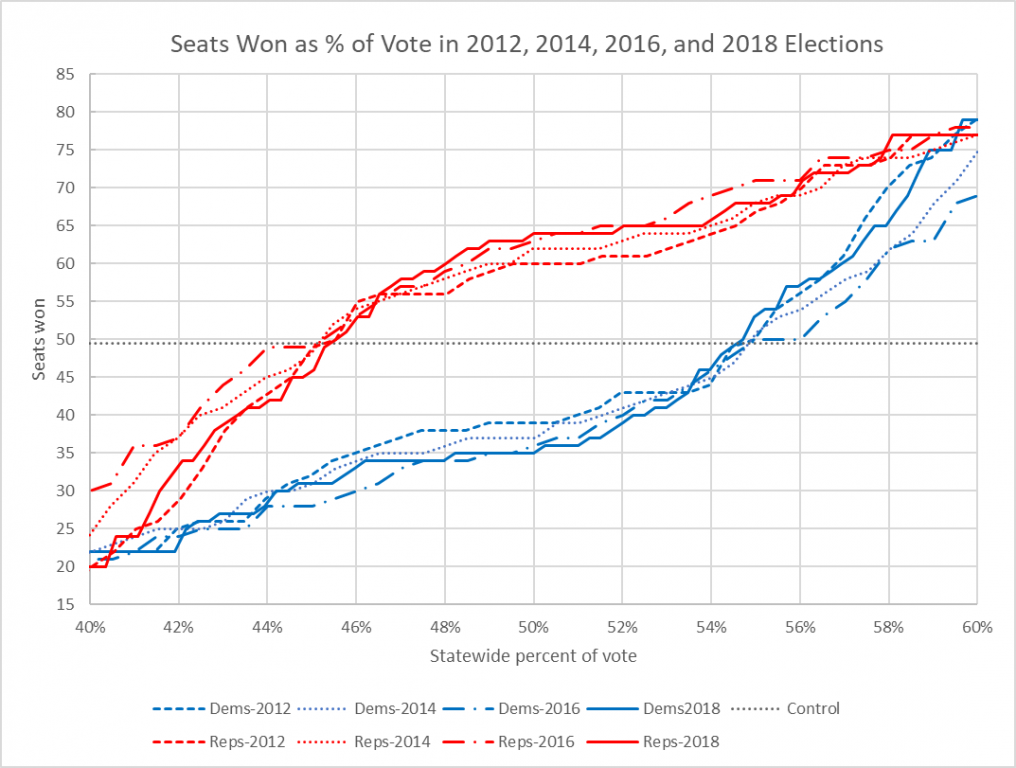 Seats Won as % of Vote in 2012, 2014, 2016, and 2018 Elections