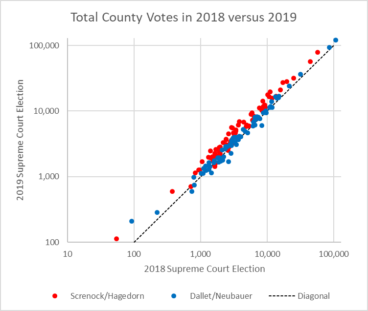 Total County Votes in 2018 versus 2019