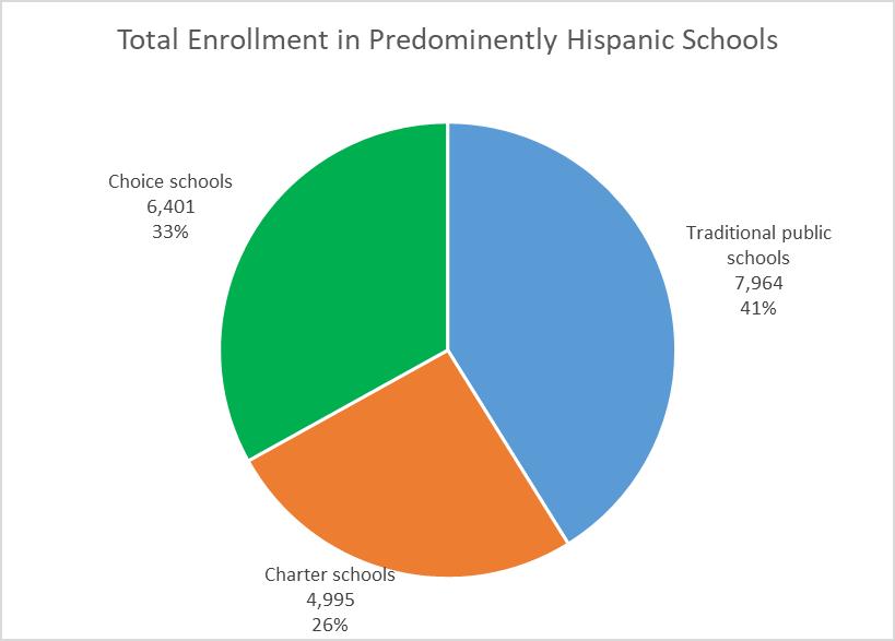 Total Enrollment in Predominantly Hispanic Schools