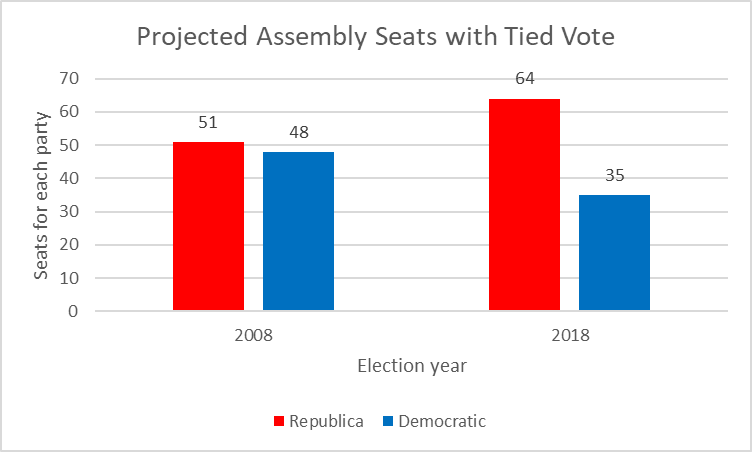 Projected Assembly Seats with Tied Vote