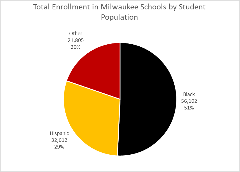 Total Enrollment in Milwaukee Schools by Student Population