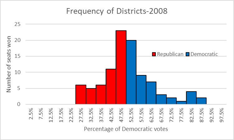 Frequency of Districts--2008