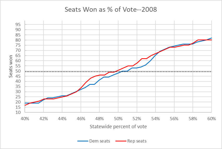 Seats Won as % of Vote--2008