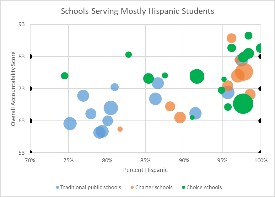 Schools Serving Mostly Hispanic Students