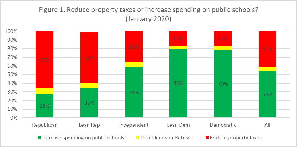 Figure 1. Reduce property taxes or increase spending on public schools? (January 2020)