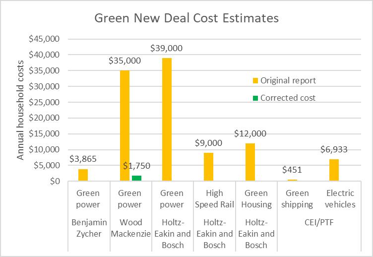Green New Deal Cost Estimates
