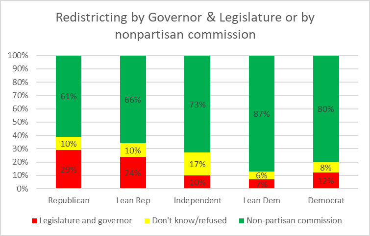 Redistricting by Governor & Legislature or by nonpartisan commission