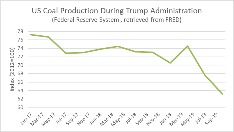 US Coal Production During Trump Administration. Federal Reserve System, retrieved from FRED.