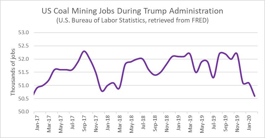 US Coal Mining Jobs During Trump Administration. U.S Bureau of Labor Statistics, retrieved from FRED.
