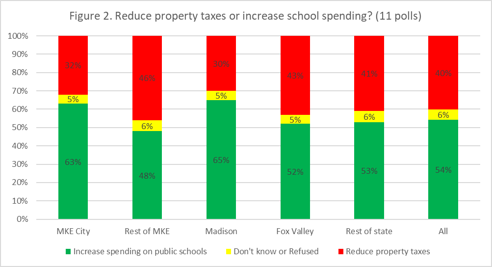 Figure 3. Would you vote for a referendum to increase taxes for schools?