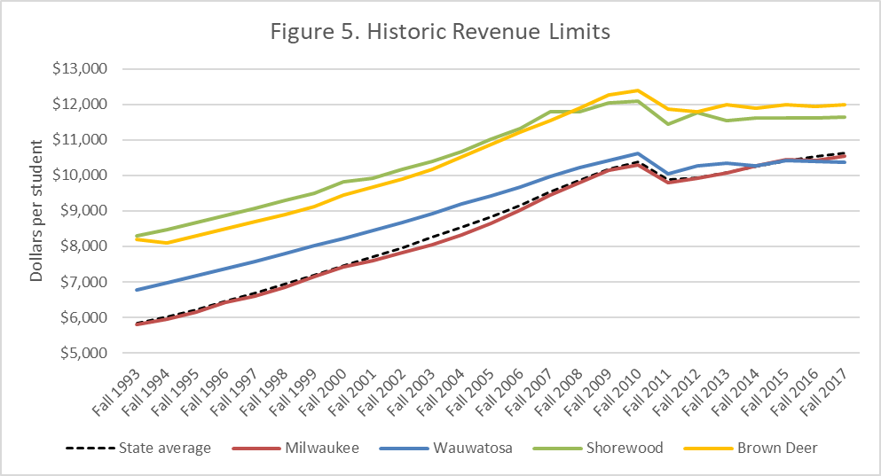 Figure 5. Historic Revenue Limits