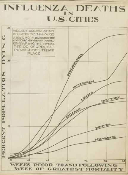 A chart of influenza deaths in the 1918-19 flu pandemic shows weekly accumulation of deaths from all causes above the norm for Philadelphia, Pittsburgh, Lowell, Chicago, New York, Denver and Milwaukee National Museum of Health and Medicine (public domain).