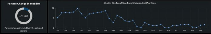 A University of Wisconsin-Madison Geospatial Data Science Lab web portal tracks changes in mobility across the country using aggregated smartphone data. This graph shows changes in mobility in Wisconsin since March 1. Screenshot from Mapping Mobility Changes in Response to COVID-19 by GeoDS Lab @ UW-Madison.