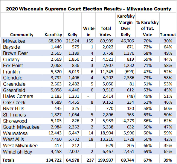 2020 Wisconsin Supreme Court Election Results - Milwaukee County