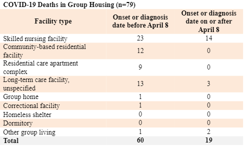 COVID-19 Deaths in Group Housing (n=79). Data courtesy of Wisconsin Department of Health Services.