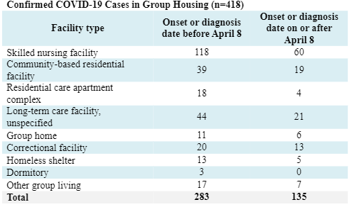 Confirmed COVID-19 Case in Group Housing (n=418)