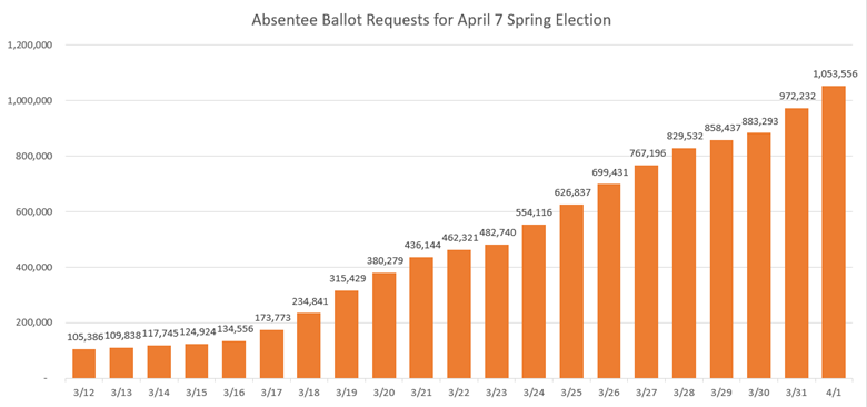 Absentee Ballot Requests for April 7 Spring Election