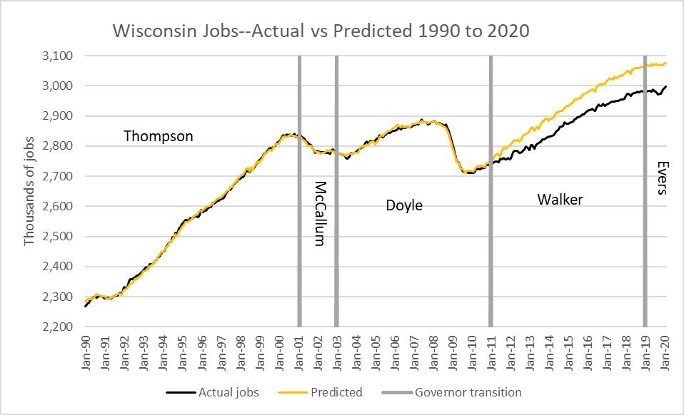 Wisconsin Jobs--Actual vs Predicted 1990 to 2020