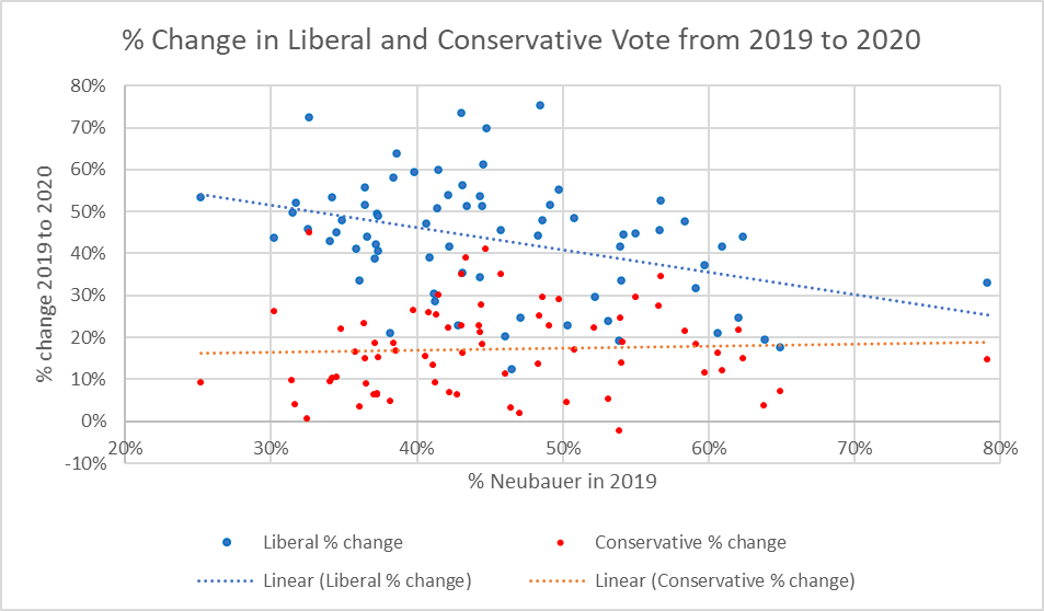 Percent Change in Liberal and Conservative Vote from 2019 to 2020