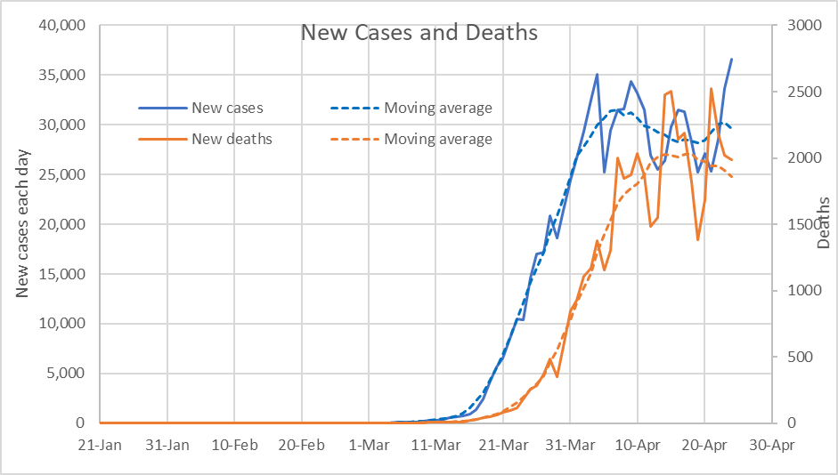 New Cases and Deaths