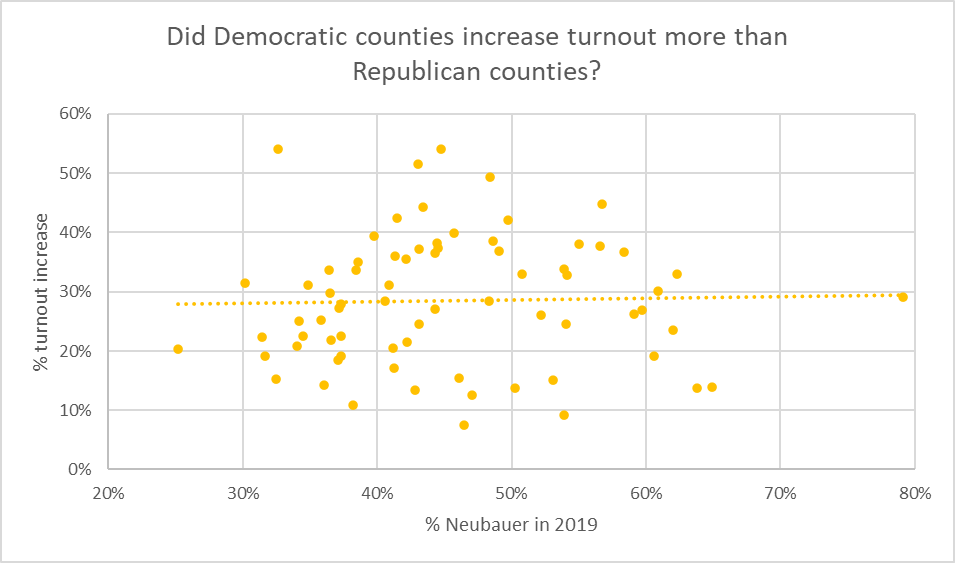 Did Democratic counties increase turnout more than Republican counties?