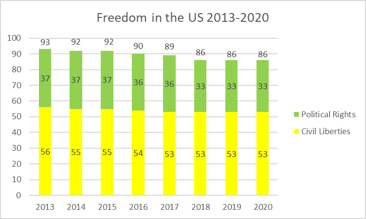Freedom in the US 2013-2020
