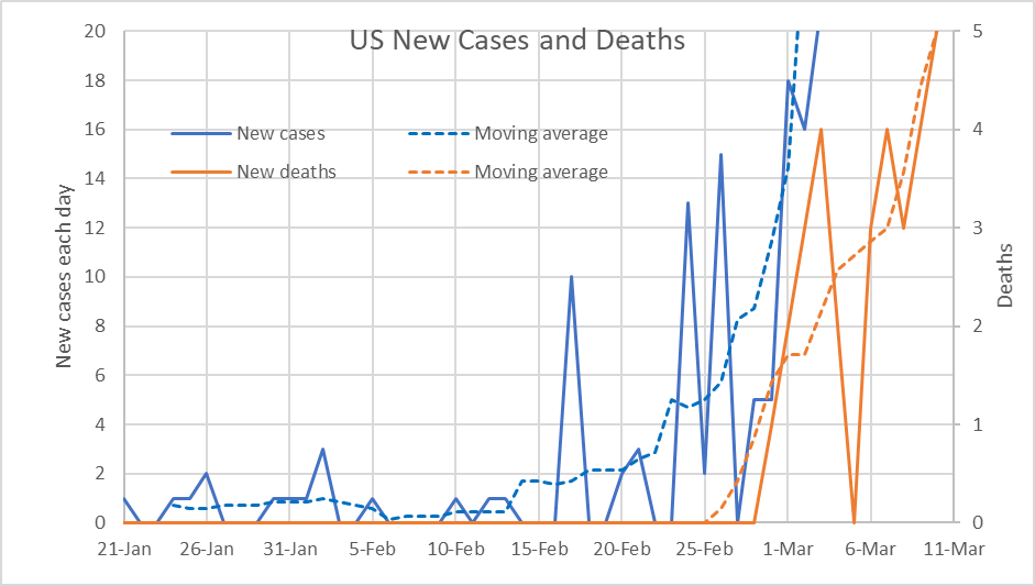 US New Cases and Deaths