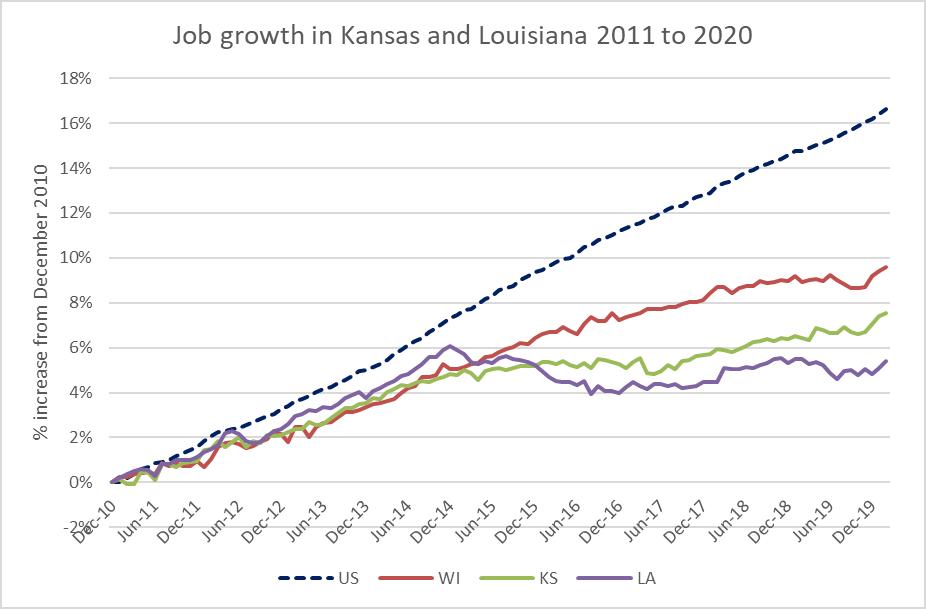 Job growth in Kansas and Louisiana 2011 to 2020