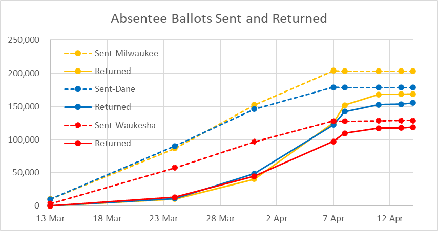 Absentee Ballots Sent and Returned