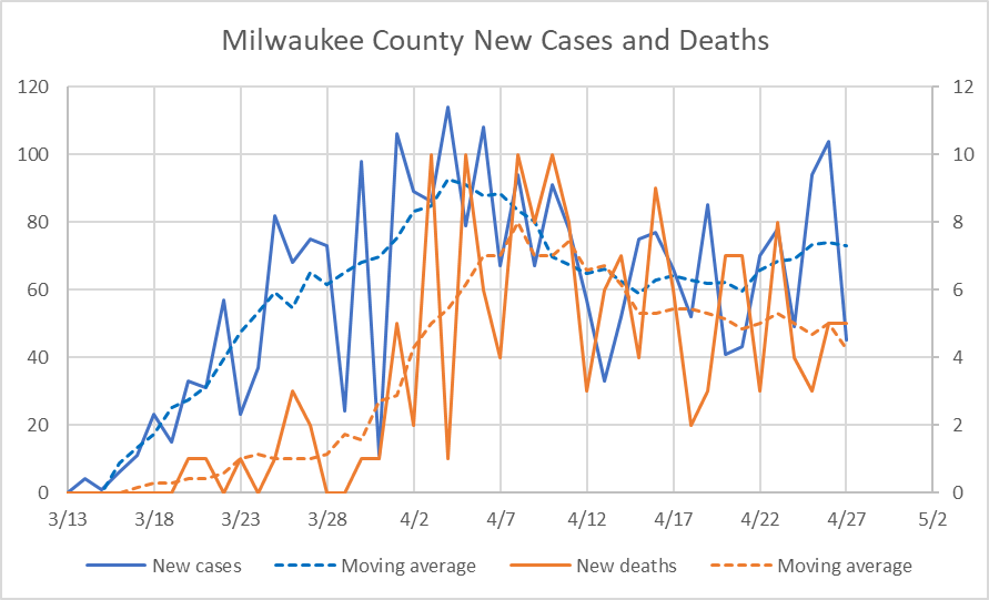 Milwaukee County New Cases and Deaths