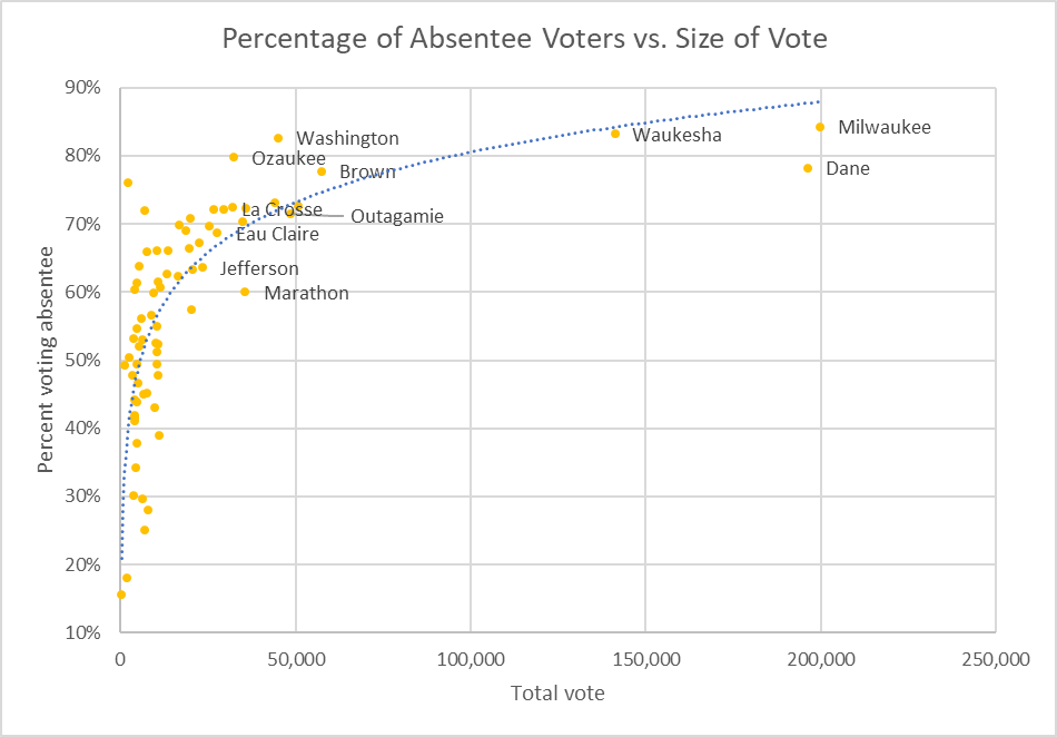 Percentage of Absentee Voters vs. Size of Vote