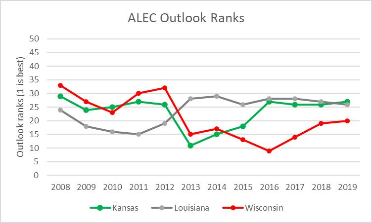 ALEC Outlook Ranks