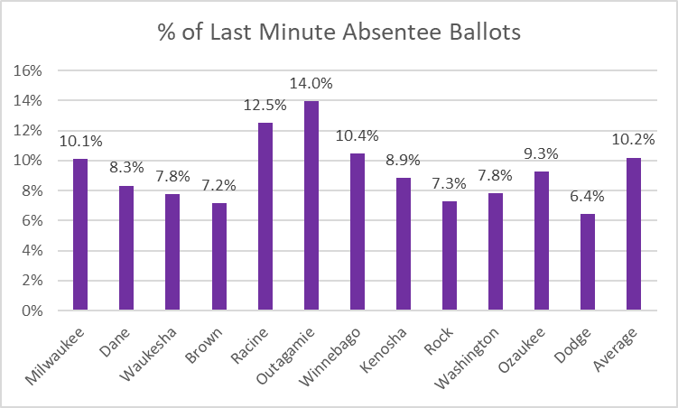 Percent of Last Minute Absentee Ballots