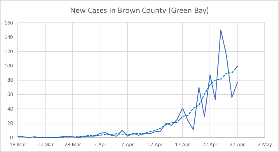 New Cases in Brown County (Green Bay)