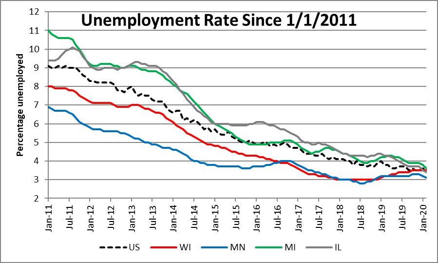 Unemployment Rate Since 1/1/2011