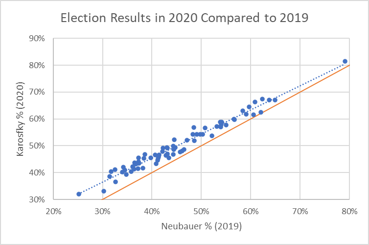 Election Results in 2020 Compared to 2019