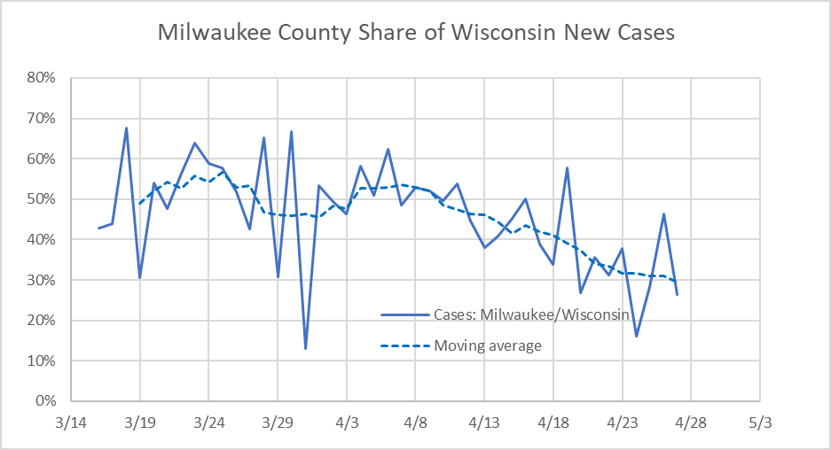Milwaukee County Share of Wisconsin New Cases