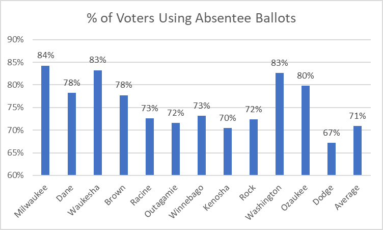 Percent of Voters Using Absentee Ballots