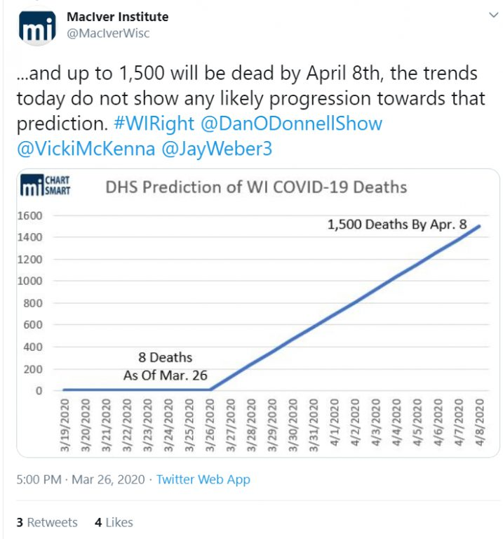 From the early days of Gov. Tony Evers' Safer at Home order, the MacIver Institute has used projections of coronavirus cases and deaths to argue that social distancing and business closures are not needed. The state says its projections were based on Wisconsin taking no action to limit the spread of the virus. MacIver Institute via Twitter.