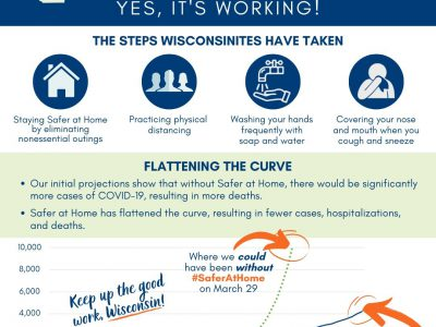 COVID-19: Safer at Home is Working