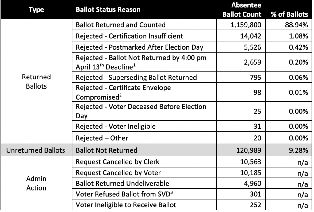 The percentage of absentee ballots rejected or not returned didn't differ much from previous elections. Table from the Wisconsin Elections Commission.