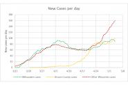 New cases per day