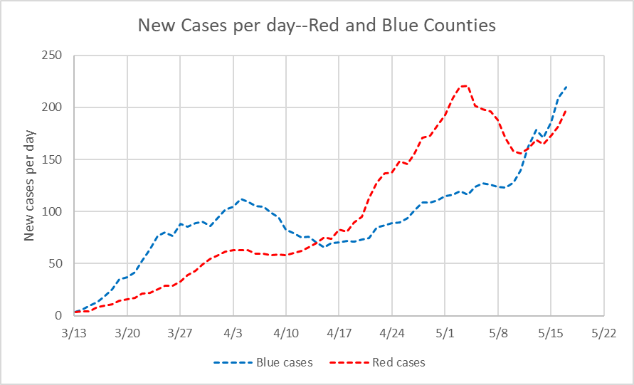 New Cases per day--Red and Blue Counties