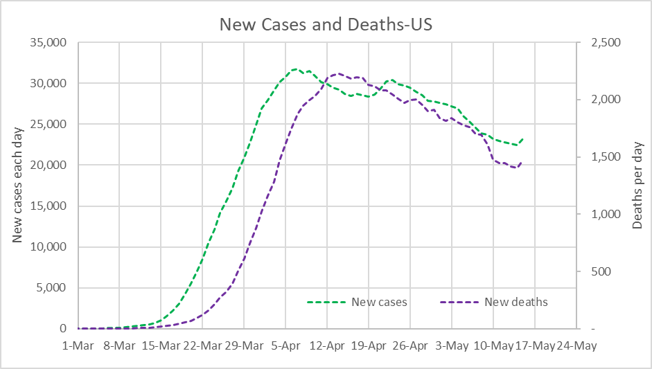 New Cases and Deaths-US