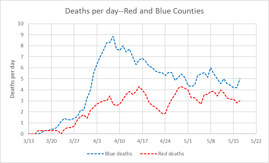 Deaths per day--Red and Blue Counties